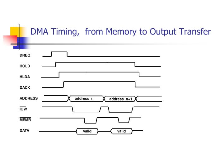 DMA Timing,  from Memory to Output Transfer