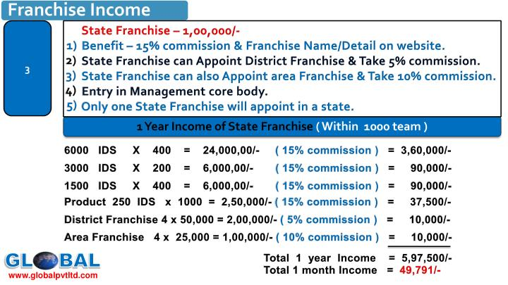 State Franchise – 1,00,000/-