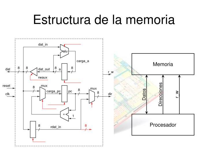 Estructura de la memoria