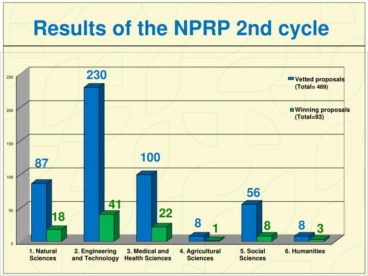 Results of the NPRP 2nd cycle