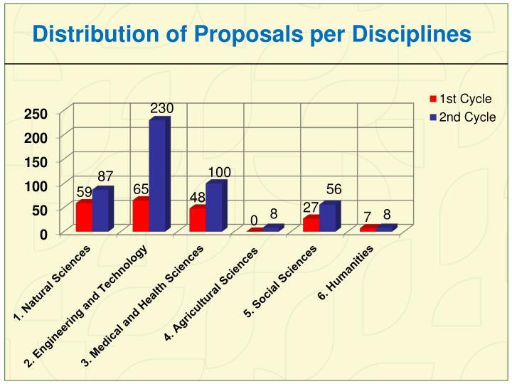 Distribution of Proposals per Disciplines