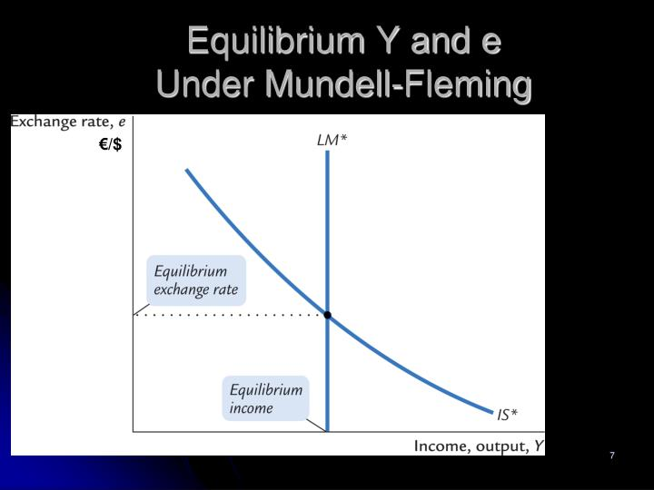 Equilibrium Y and e Under Mundell-Fleming