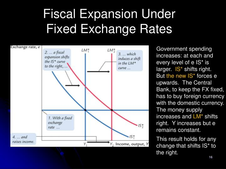 Fiscal Expansion Under Fixed Exchange Rates