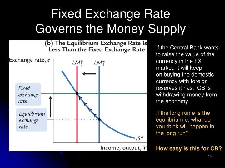 Fixed Exchange Rate Governs the Money Supply