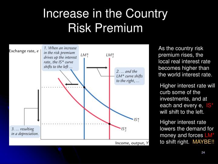 Increase in the Country Risk Premium