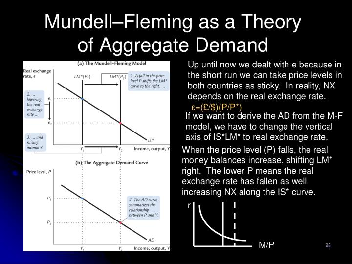 Mundell–Fleming as a Theory of Aggregate Demand