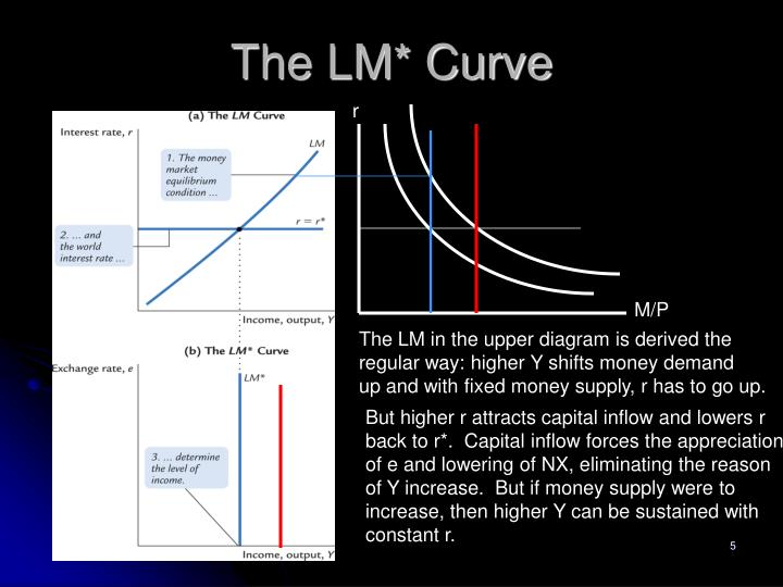 The LM* Curve