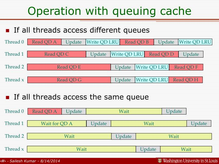 Operation with queuing cache