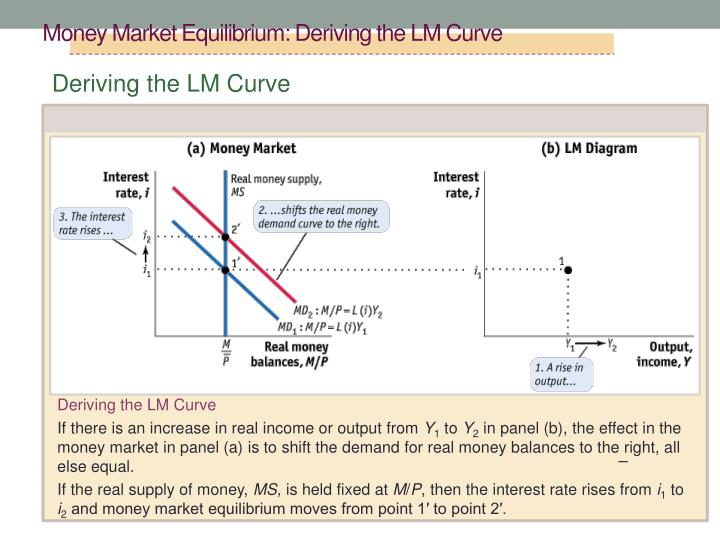 Money Market Equilibrium: Deriving the LM Curve