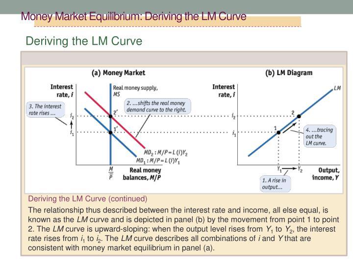 Money Market Equilibrium: Deriving the LM Curve