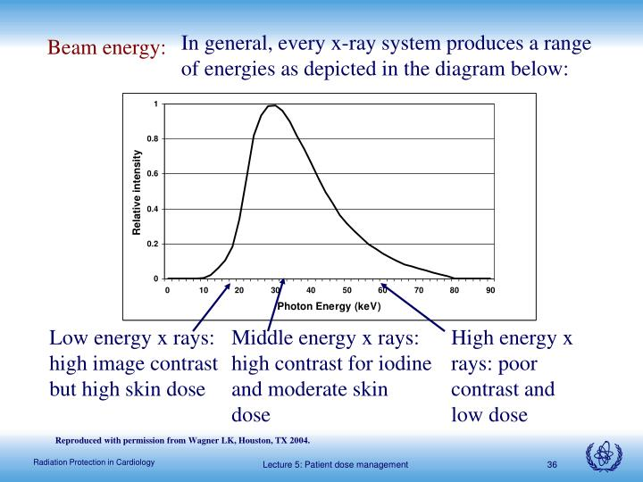 In general, every x-ray system produces a range of energies as depicted in the diagram below: