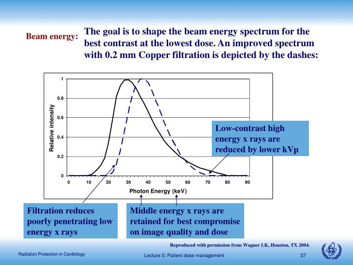 The goal is to shape the beam energy spectrum for the best contrast at the lowest dose. An improved spectrum with 0.2 mm Copper filtration is depicted by the dashes: