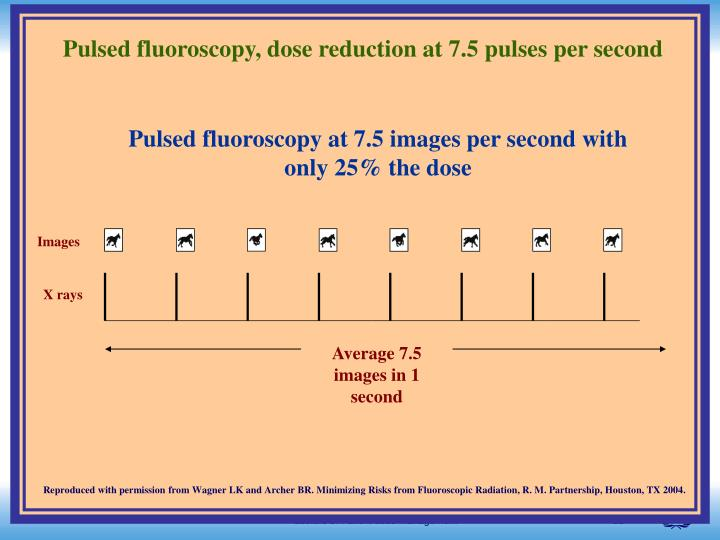 Pulsed fluoroscopy, dose reduction at 7.5 pulses per second