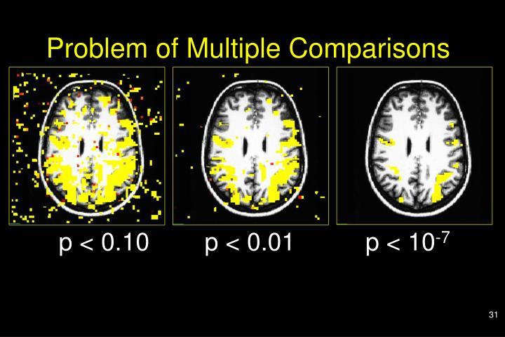 Problem of Multiple Comparisons