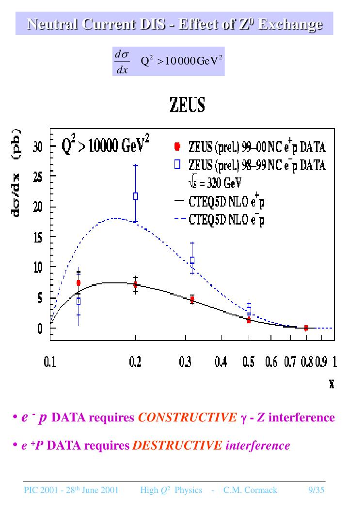 Neutral Current DIS - Effect of Z