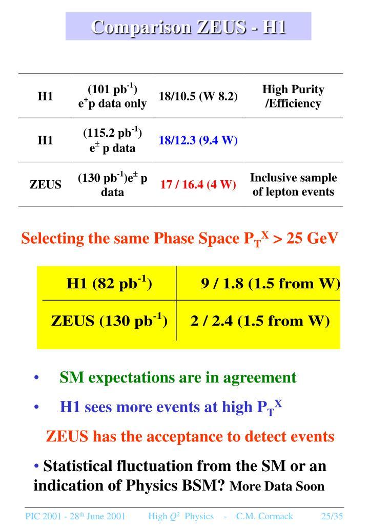 Comparison ZEUS - H1