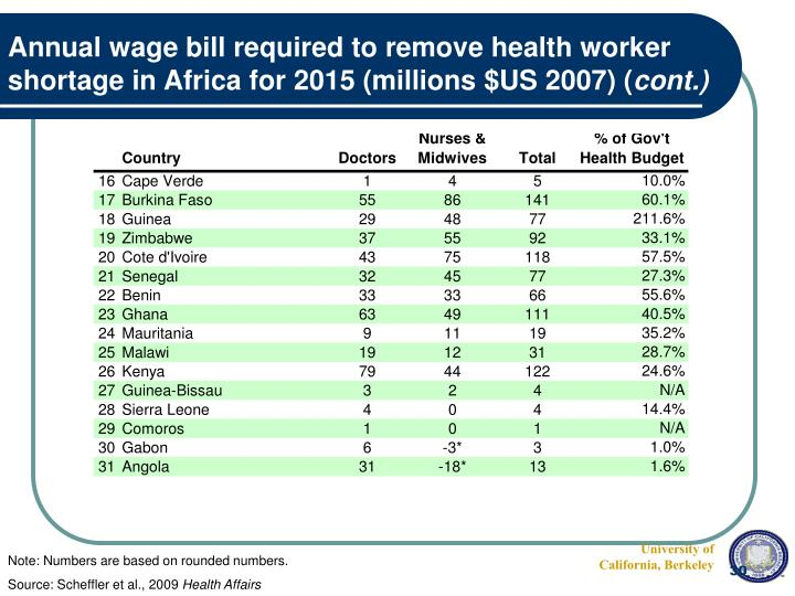 Annual wage bill required to remove health worker shortage in Africa for 2015 (millions $US 2007) (