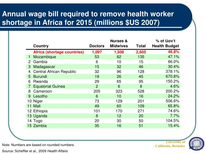 Annual wage bill required to remove health worker shortage in Africa for 2015 (millions $US 2007)