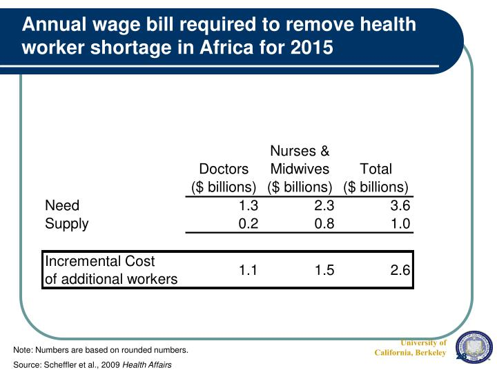 Annual wage bill required to remove health worker shortage in Africa for 2015