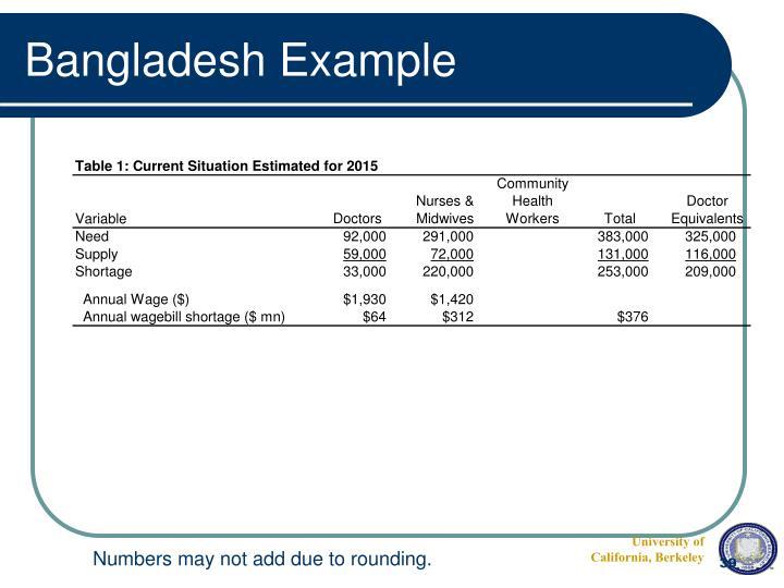Bangladesh Example