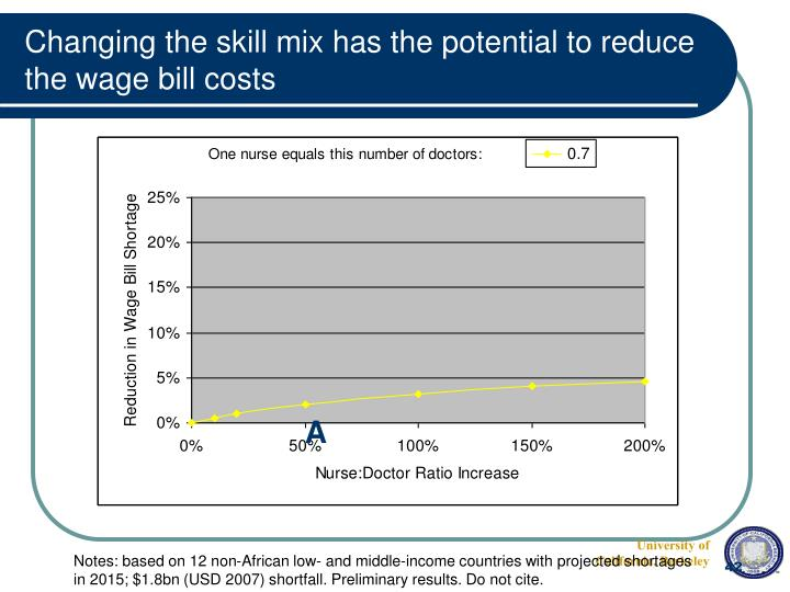 Changing the skill mix has the potential to reduce the wage bill costs