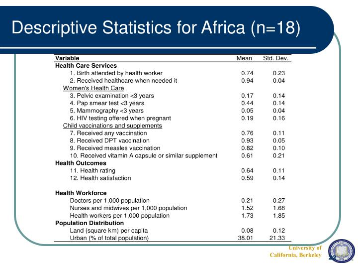 Descriptive Statistics for Africa (n=18)