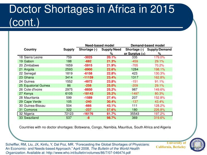Doctor Shortages in Africa in 2015 (cont.)