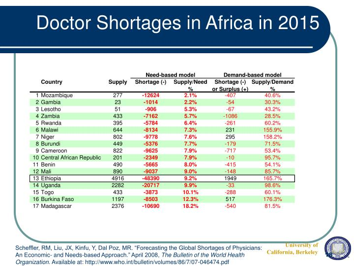 Doctor Shortages in Africa in 2015