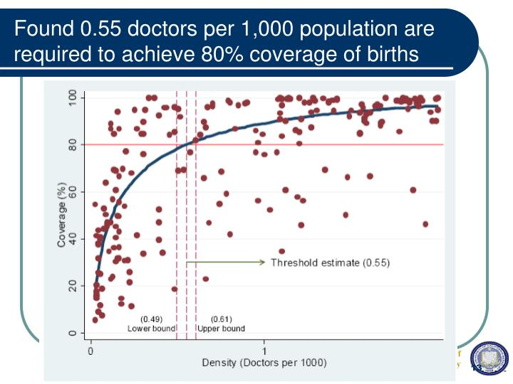 Found 0.55 doctors per 1,000 population are required to achieve 80% coverage of births