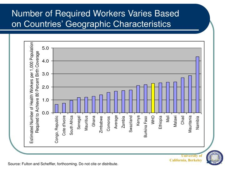 Number of Required Workers Varies Based on Countries' Geographic Characteristics