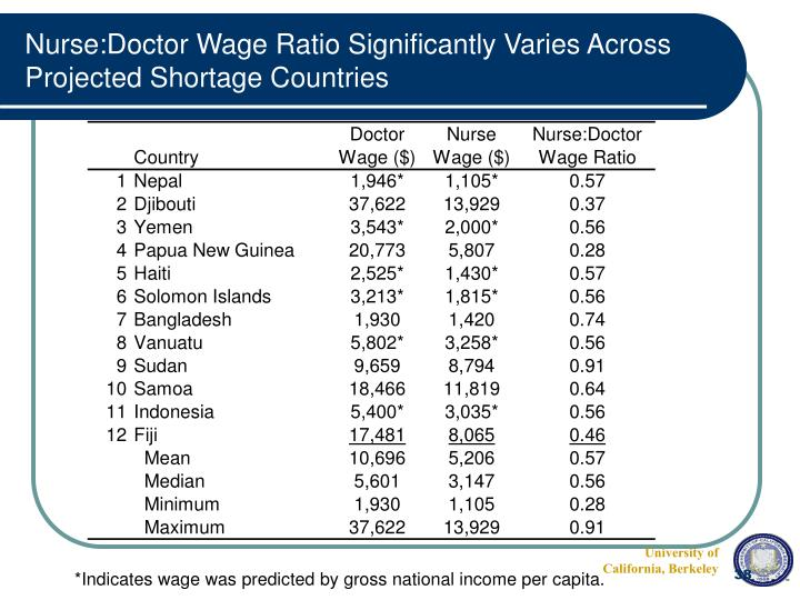 Nurse:Doctor Wage Ratio Significantly Varies Across Projected Shortage Countries