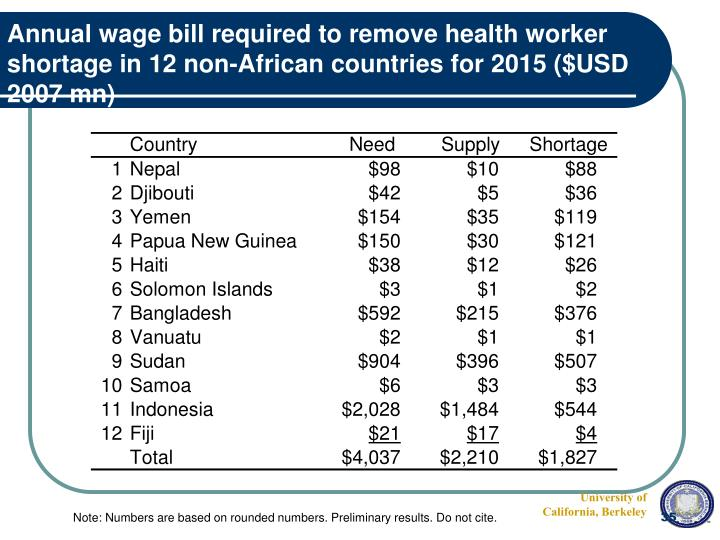 Annual wage bill required to remove health worker shortage in 12 non-African countries for 2015 ($USD 2007 mn)