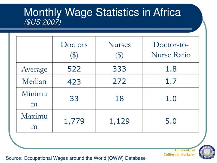Monthly Wage Statistics in Africa