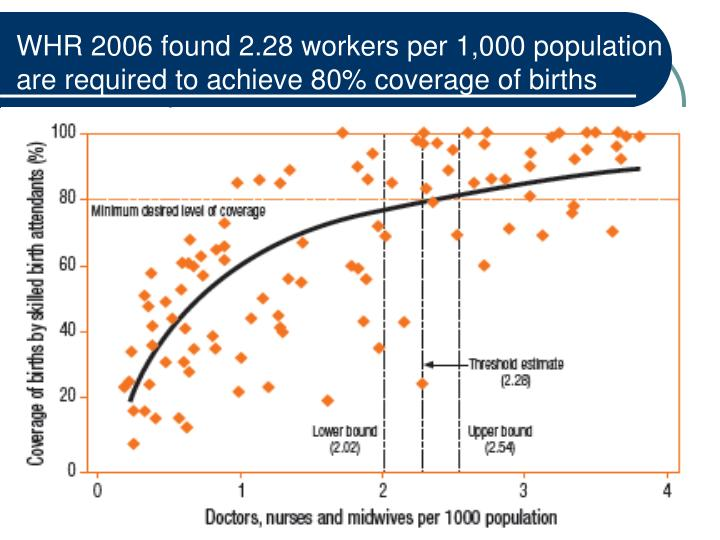 WHR 2006 found 2.28 workers per 1,000 population are required to achieve 80% coverage of births