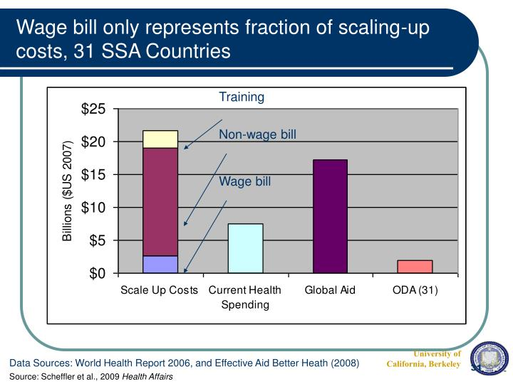 Wage bill only represents fraction of scaling-up costs, 31 SSA Countries
