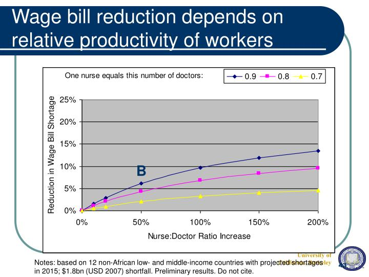 Wage bill reduction depends on relative productivity of workers