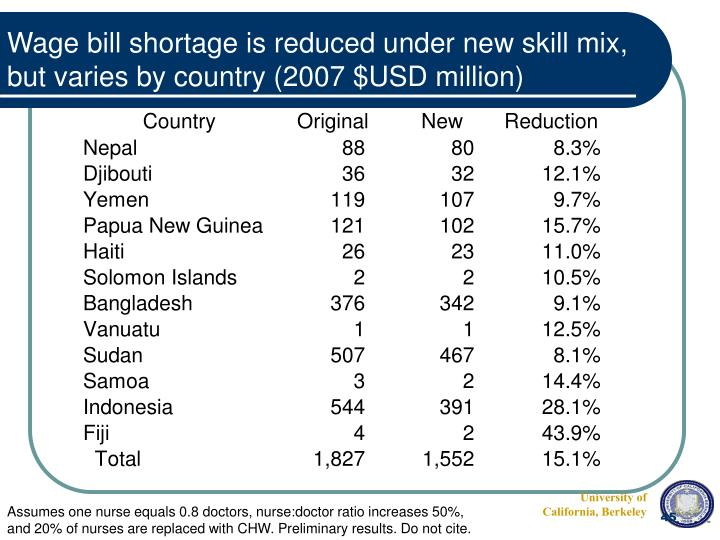 Wage bill shortage is reduced under new skill mix, but varies by country (2007 $USD million)