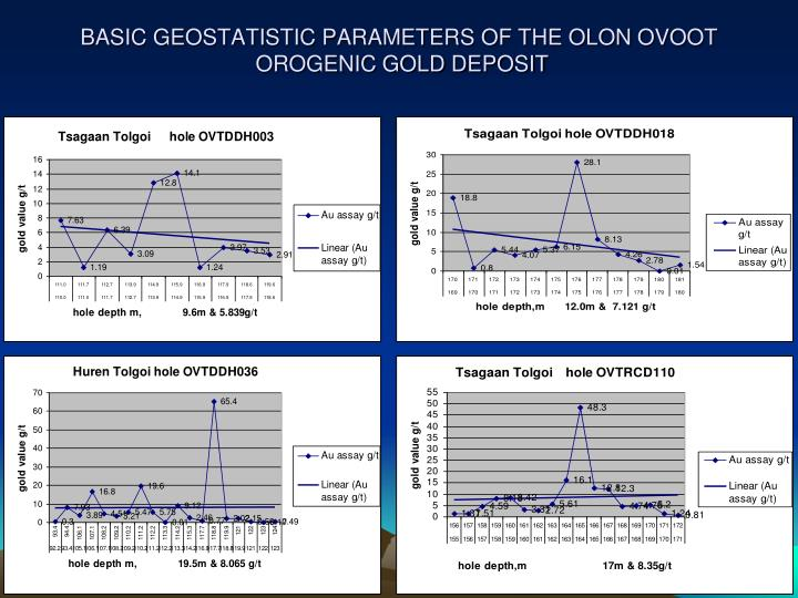 BASIC GEOSTATISTIC PARAMETERS OF THE OLON OVOOT