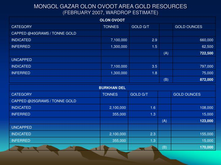 MONGOL GAZAR OLON OVOOT AREA GOLD RESOURCES