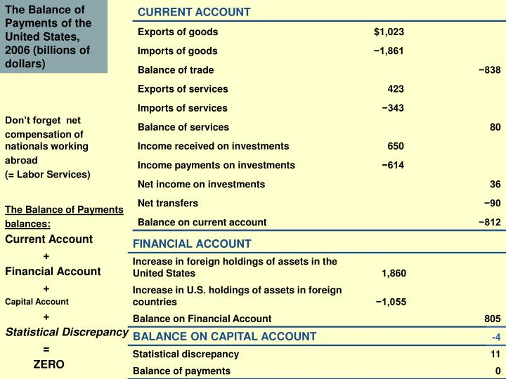 The Balance of Payments of the United States, 2006 (billions of dollars)