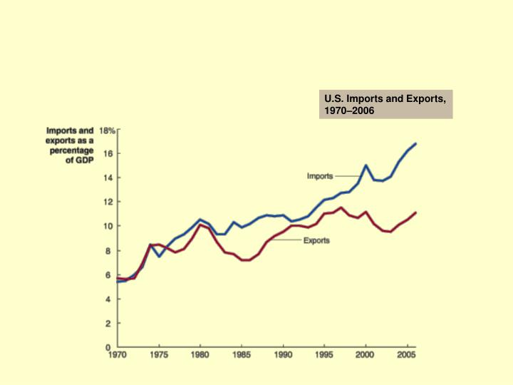 U.S. Imports and Exports, 1970–2006