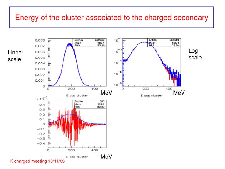 Energy of the cluster associated to the charged secondary