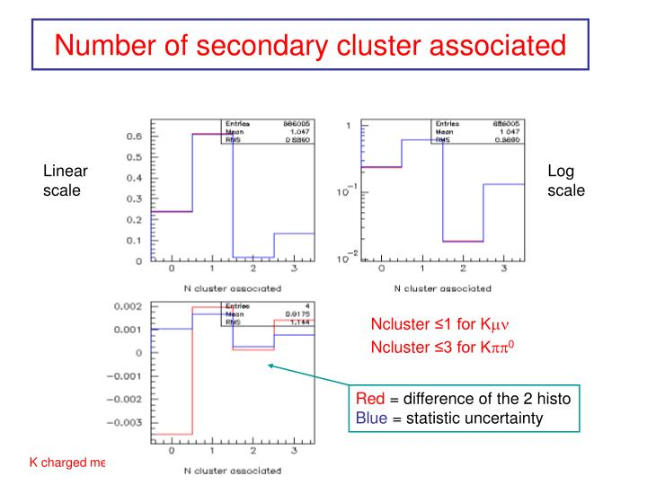 Number of secondary cluster associated
