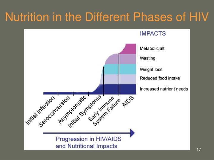 Nutrition in the Different Phases of HIV
