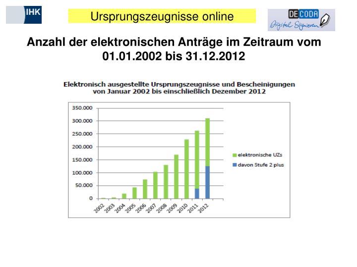 Anzahl der elektronischen Anträge im Zeitraum vom  01.01.2002 bis 31.12.2012