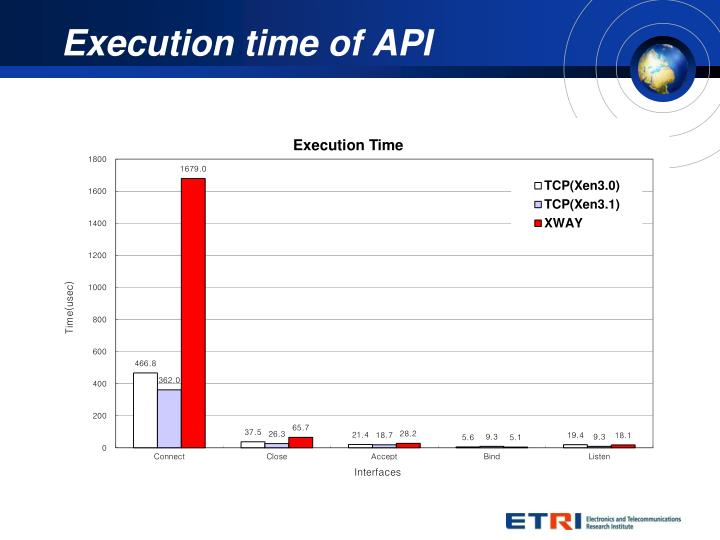 Execution time of API