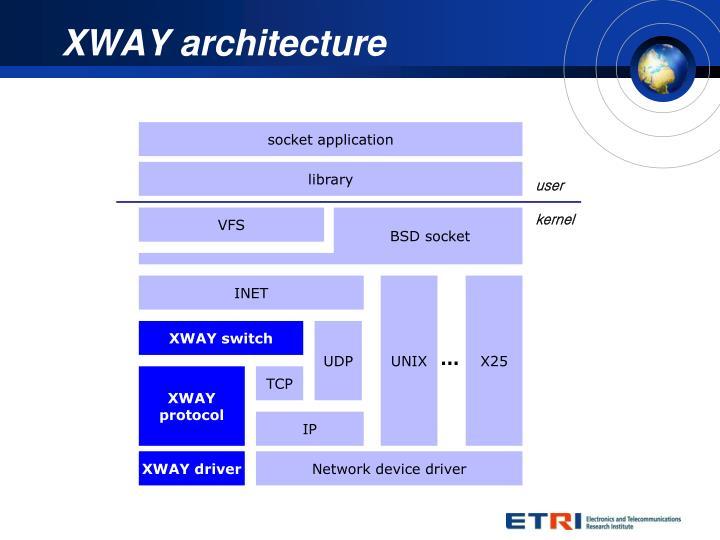 XWAY architecture