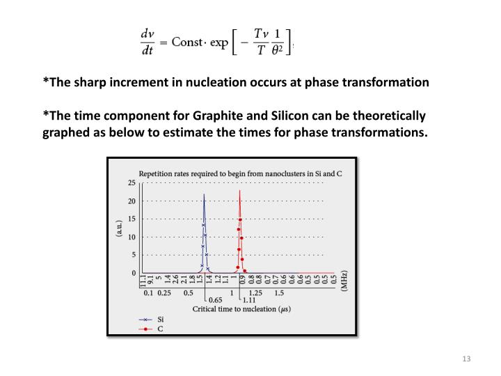 *The sharp increment in nucleation occurs at phase transformation