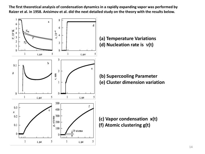 The first theoretical analysis of condensation dynamics in a rapidly expanding vapor was performed by