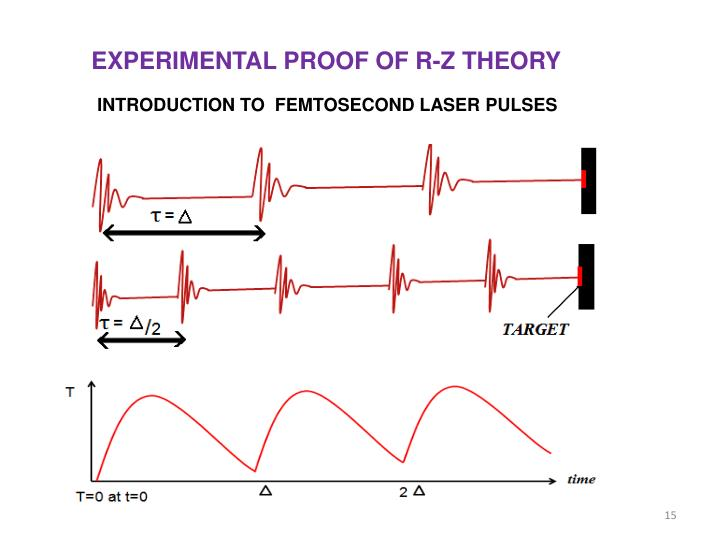 EXPERIMENTAL PROOF OF R-Z THEORY